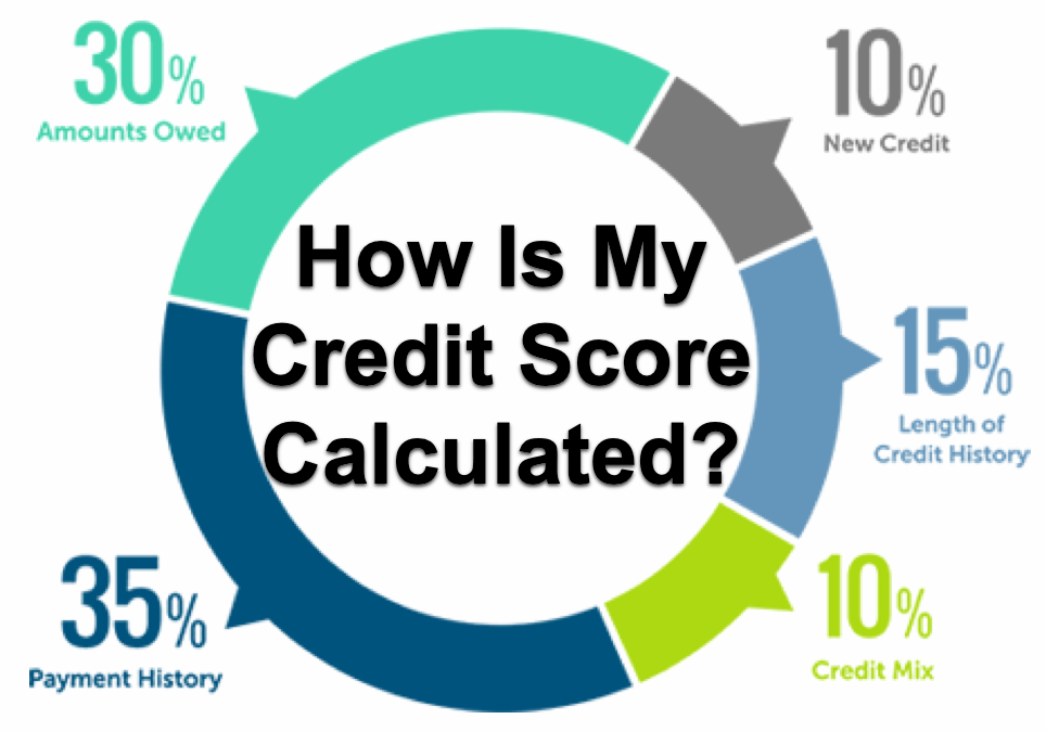 My Credit Score >> How Is My Credit Score Calculated Money Evolution